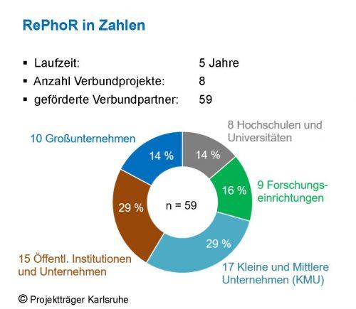 2020-12-21_RePhoR in Zahlen