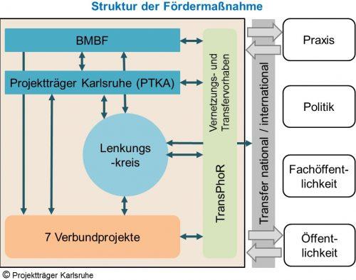 RePhoR_Abbildung Struktur Fördermaßnahme