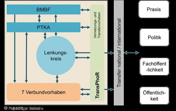 Struktur_der_Foerdermassnahme_02